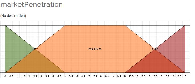 market-penetration